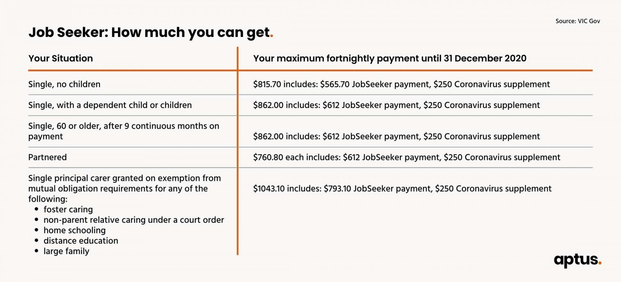 jobseeker payments: how much you can get